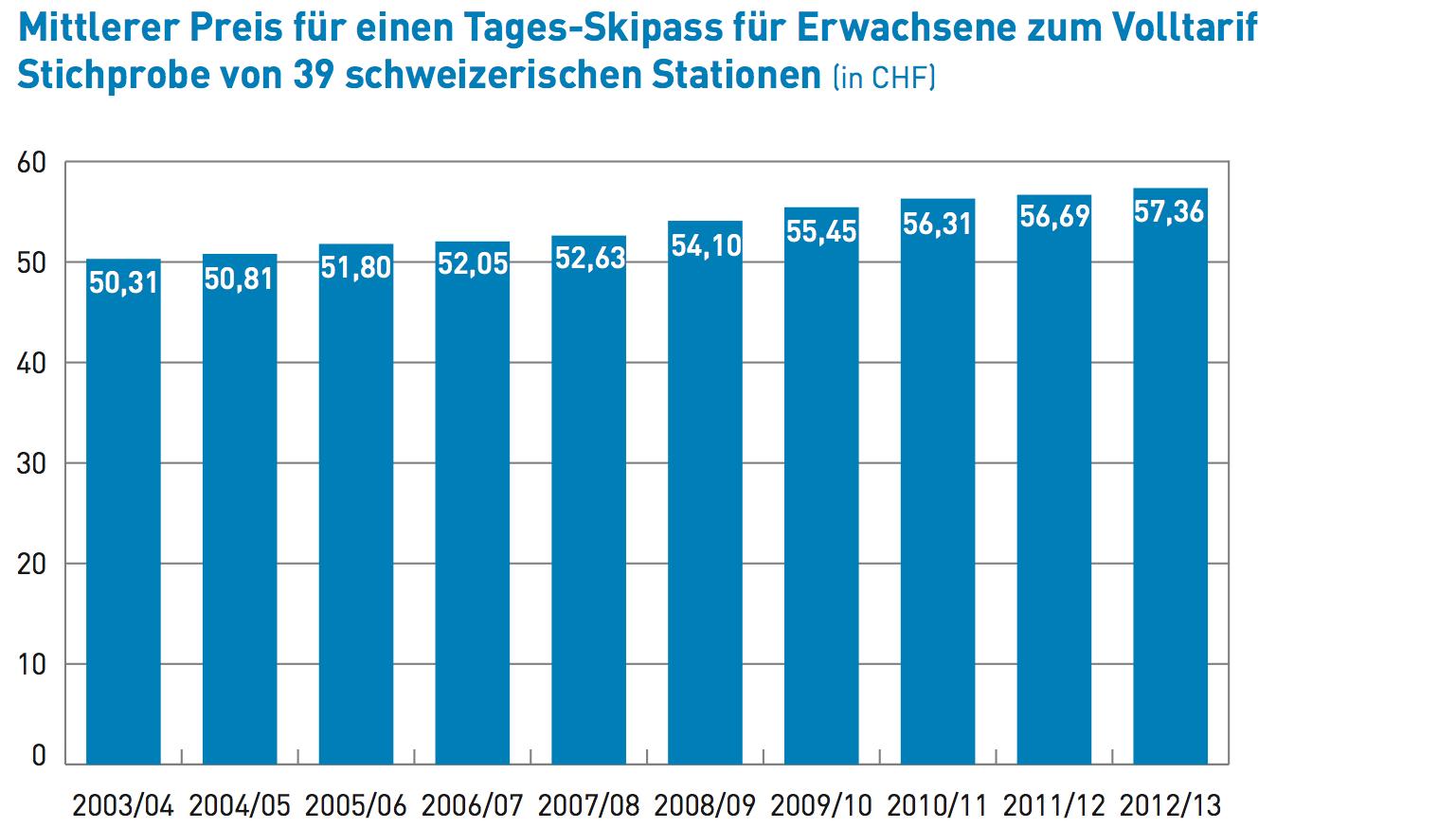 (Quelle: Saisonbilanz der Schweizer Skigebiete - Winter 2012/13, Seilbahnen Schweiz)