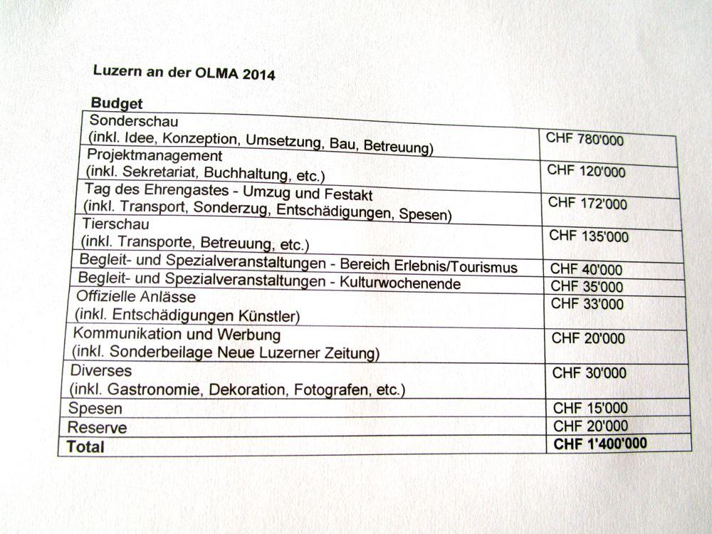 Die internen Zahlen über die Budgetaufteilung des Luzerner Gastauftritts an der Olma 2014. Quelle: Bau-, Umwelt- und Wirtschaftsdepartement des Kantons Luzern.