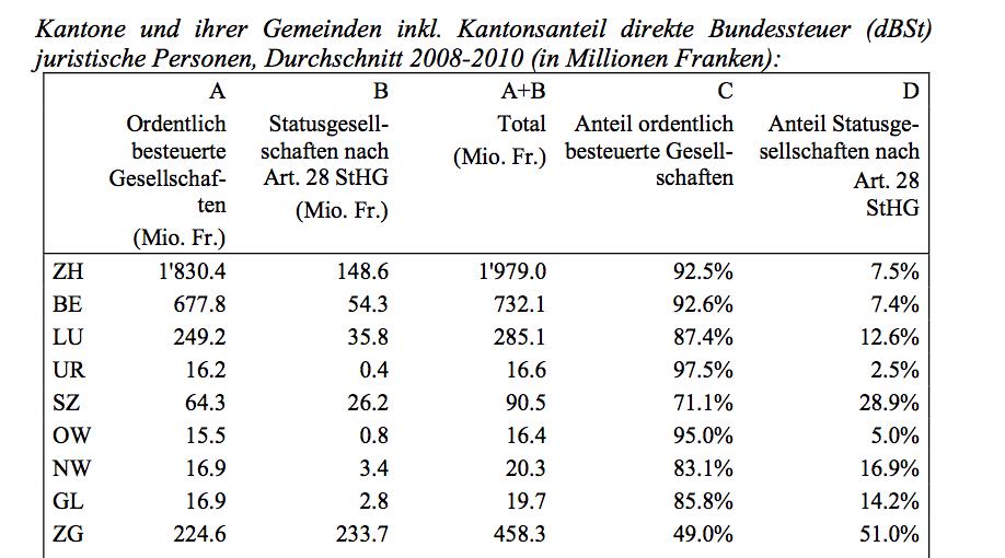 Der Kanton Luzern besteuerte bis 2010 durchschnittlich 12 Prozent der Firmen privilegiert, im Kanton Zug sind es die Hälfte. Quelle: Erläuternder Bericht zur Vernehmlassungsvorlage USR III, Eidgenössisches Finanzdepartement.