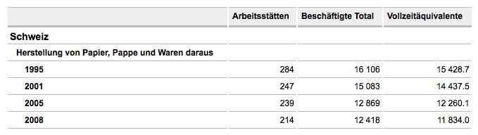 Gemäss der Eidgenössischen Betriebszählung ist die Papierproduktion in der Schweiz stark rückläufig. (Screenshot)
