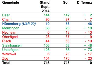 Hünenberg weist die grösste Differenz zwischen Ist und Soll bei Asylplätzen auf.
