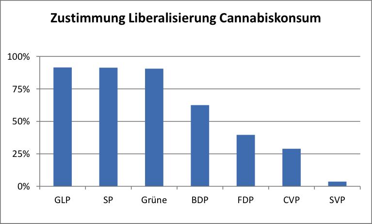 Ablehnung der Kandidierenden der Parteien zur Aussage: «Der Cannabiskonsum soll nach Vollendung des 18. Lebensjahres legal werden.»