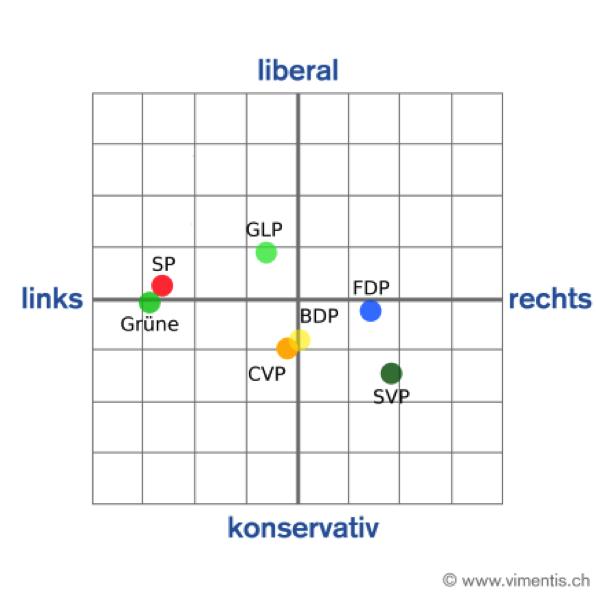 Die Auswertung von Vimentis verteilt die Kandidatinnen und Kandidaten auf die politsche Landkarte.