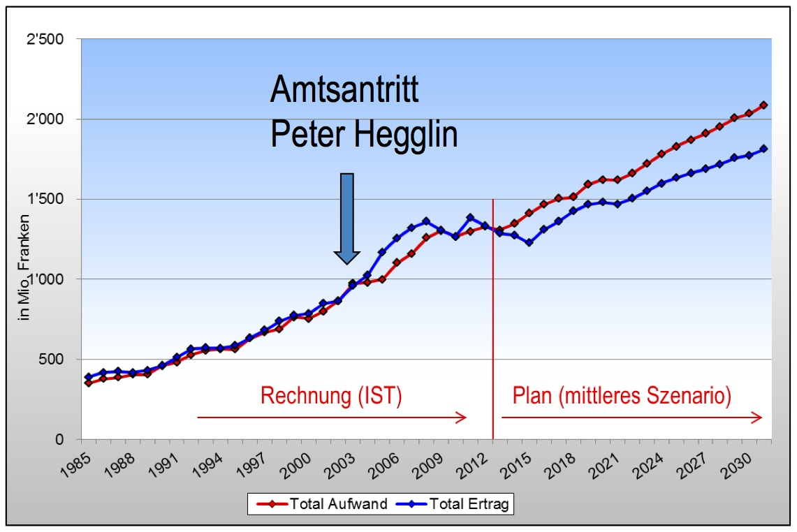 Im Jahr nach Peter Hegglins Amtsantritt gehen die Kurven «Aufwand» und «Ertrag» auseinander.