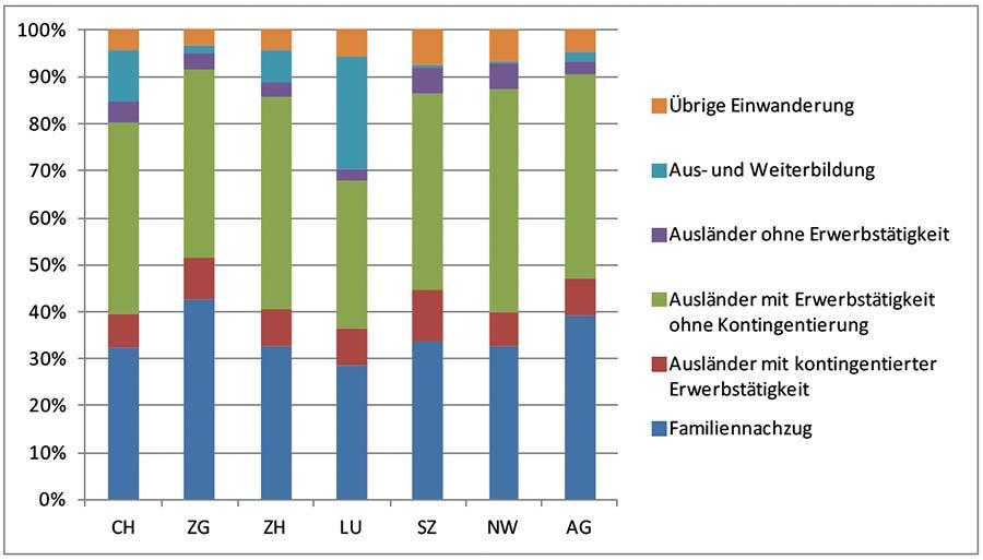 Einwanderungsgrund der ständigen ausländischen Wohnbevölkerung