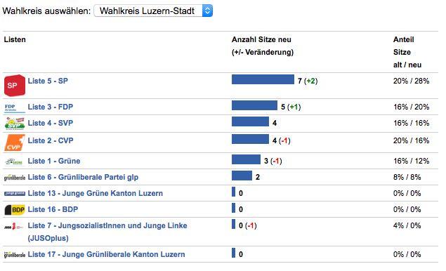 Entwicklung im Wahlkreis Stadt Luzern bei den kantonalen Wahlen diesen März (Quelle: Vimentis.ch)