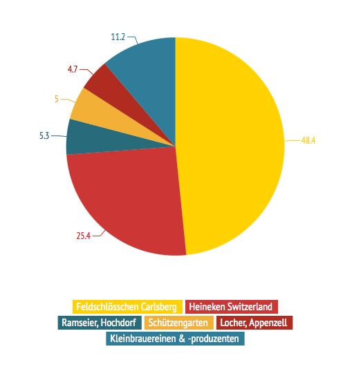 Quelle: Schätzungen Wirteverband Basel Stadt