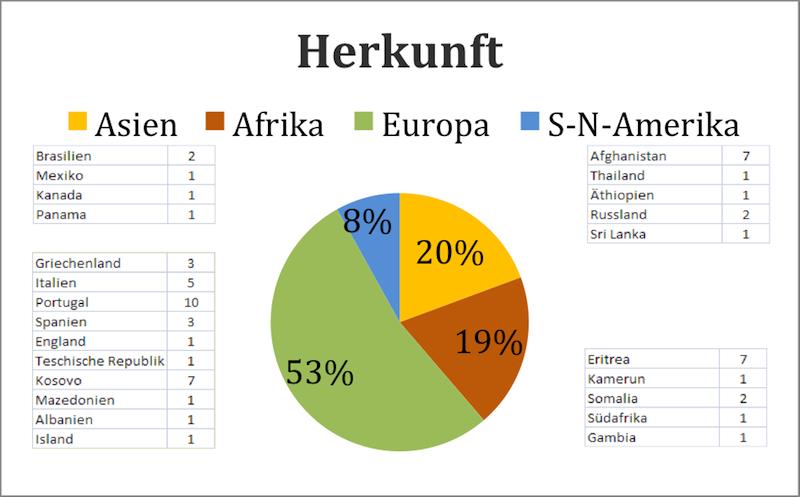 Herkunftsländer der Schüler des I-B-A Zug.