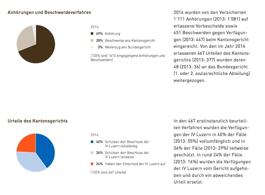 Quelle: Jahresbericht 2014 IV Luzern