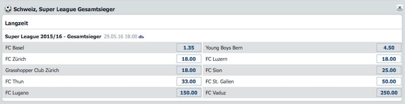 Das Achtzehnfache des Wetteinsatzes erhält man bei bet-at-home im Falle des Meistertitels des FC Luzern. Damit liegt der FCL gemeinsam mit den beiden Zürcher Clubs auf Rang 3.