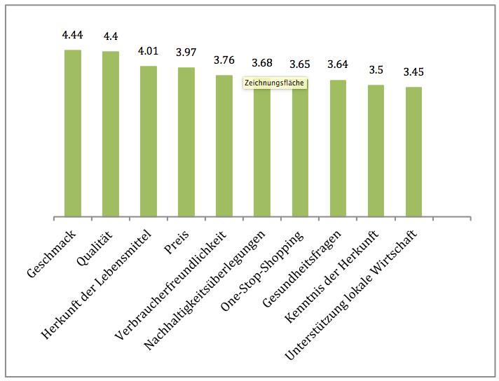 Befragte legen bei regionalen Produkten grossen Wert auf Geschmack, Qualität und Herkunft der Lebensmittel: Die Studie zeigt die Gründe für den Kauf von regionalen Lebensmittel beim bevorzugten Händler auf. Skala 1 - 5, mit 5 am wichtigsten.