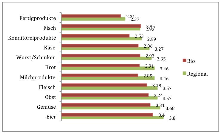 Regionalität ist im Trend: Die Lebensmittel Trendstudie 2013 der A. T. Kearney zeigt die Wichtigkeit der Lebensmitteleigenschaften auf  Skala 1 bis 5, mit 5 am wichtigsten.