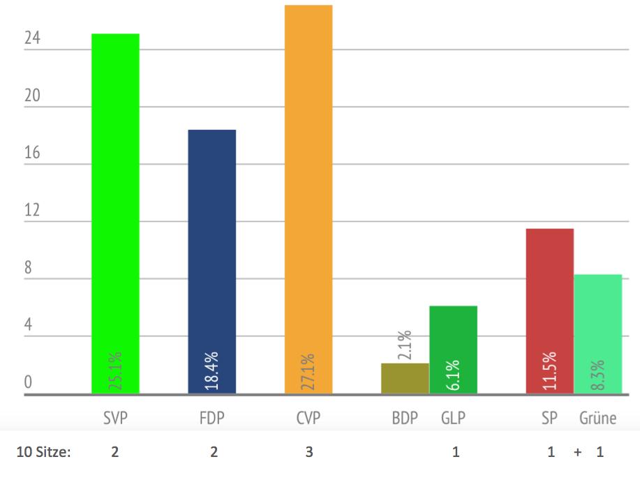 Bei den Nationalratswahlen 2011 zogen die drei grossen bürgerlichen Parteien alleine in den Wahlkampf, die GLP ging mit der BDP und EVP eine Listenverbindung ein. Bei der Verteilung der Restmandate profitierte sie von dieser.