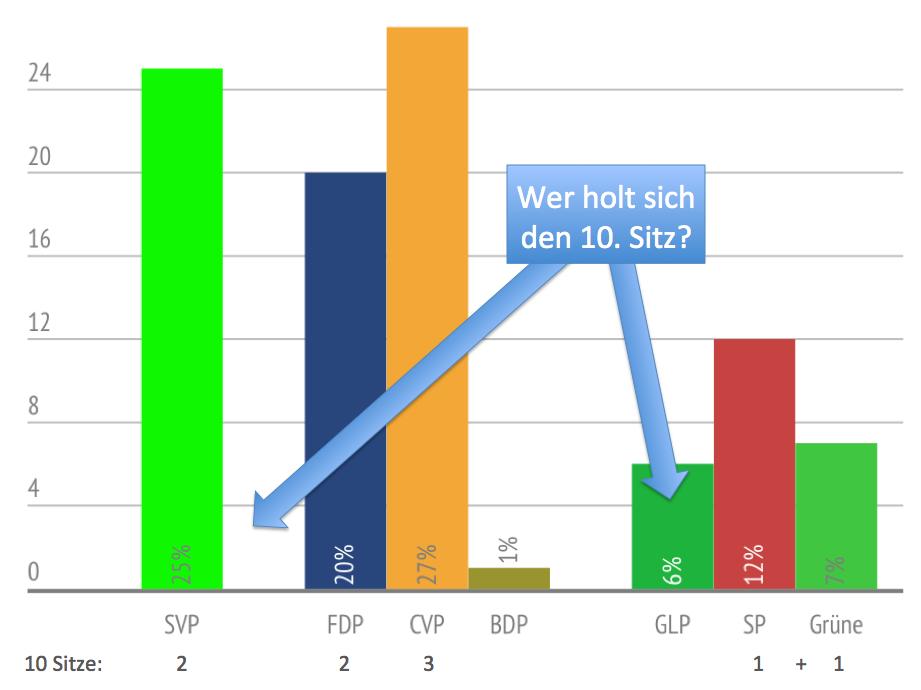 Die Ausgangslage gestaltet sich äusserst spannend. Während es bei neun Sitzen kaum zu Veränderungen kommen wird, stellt sich die Frage, ob sich die GLP dank der Listenverbindung mit der SP und den Grünen erneut den umstrittenen zehnten Sitz sichern kann.