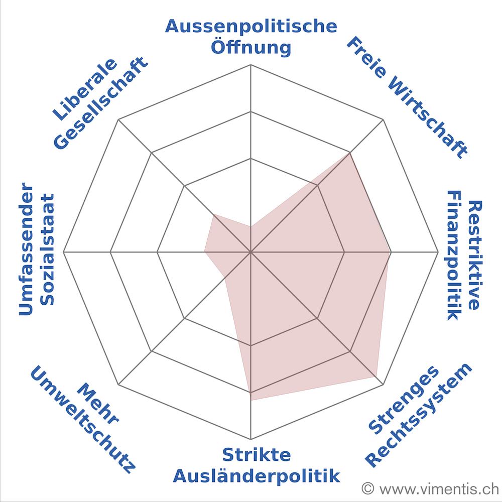 Strikte Ausländerpolitik und ein strenges Rechtssystem stehen im Zentrum von Estermanns Politik. Aussenpolitische Öffnung lehnt sie ab (Bild: vimentis).