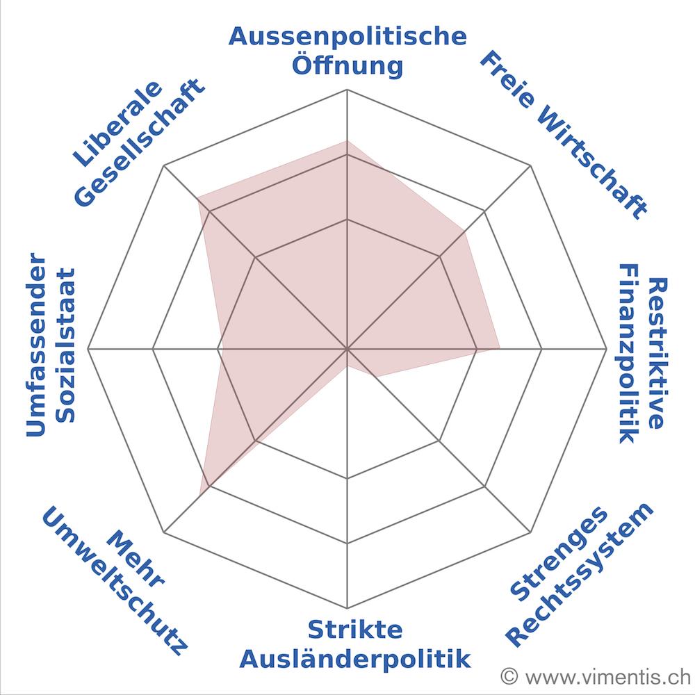 Ökologisch und liberal im gesellschaftlichen und wirtschaftlichen Sinne: das Smartvote-Profil von Roland Fischer.