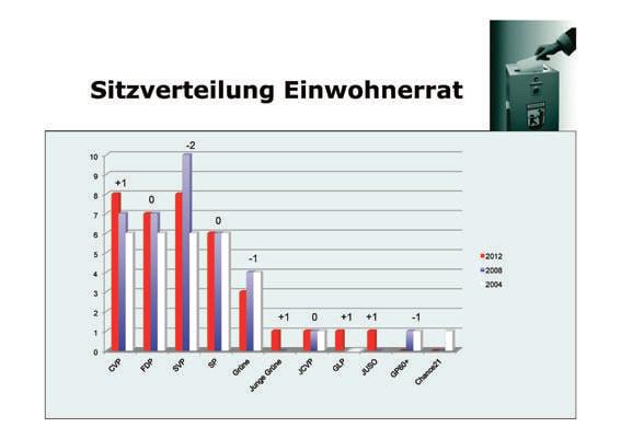 Aufgrund dieser Wahlergebnisse von 2012 wird klar, dass die SVP auch im Gemeinderat Anspruch auf einen Sitz hat: Sie und die CVP haben am meisten Sitze im Gemeindeparlament.