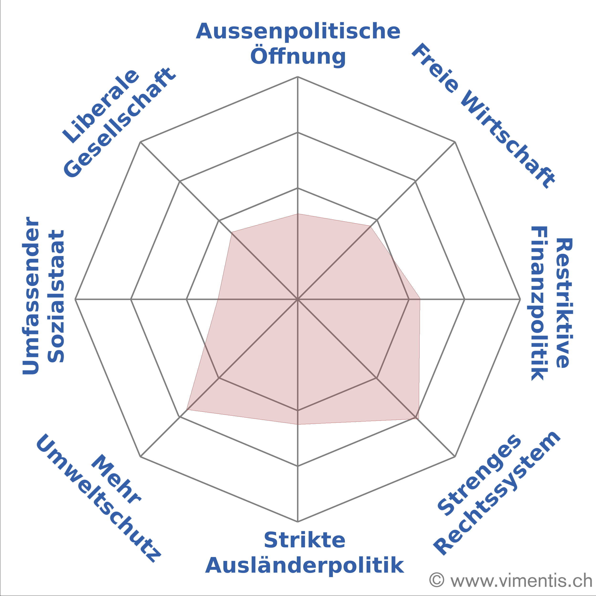 Ich Reich der Mitte: Das politische Profil von Ständerat Konrad Graber.