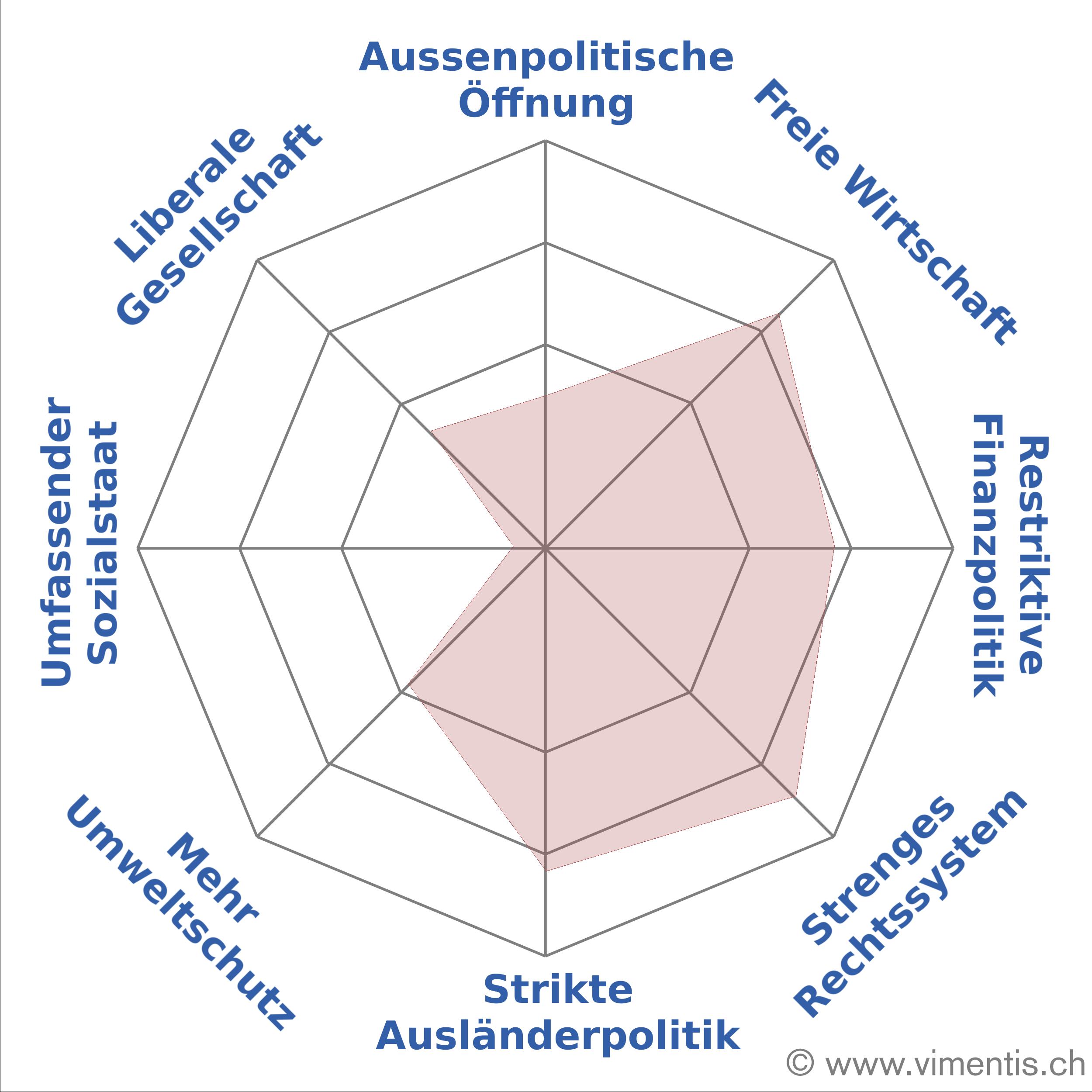 Ist für eine liberale Wirtschaftspolitik, aber gegen eine liberale Gesellschaft: Das Vimentis-Spider von Joachim Eder.