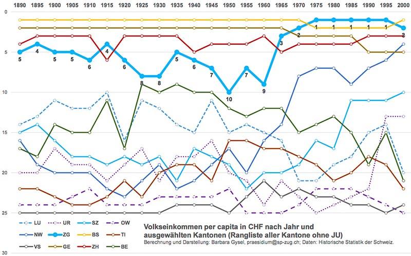 Volkseinkommen pro Kopf
