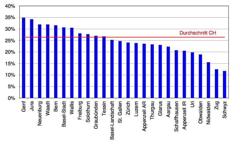 Steuerliche Ausschöpfung des Ressourcenpotenzials 2015 nach Kantonen in Prozent. Quelle: Steuerausschöpfungsindex 2015, Eidgenössische Finanzverwaltung (EFV).