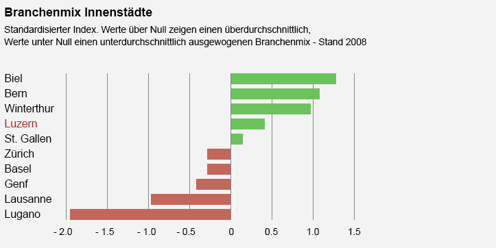 Quelle: Bundesamt für Statistik, Credit Suisse Economic Research