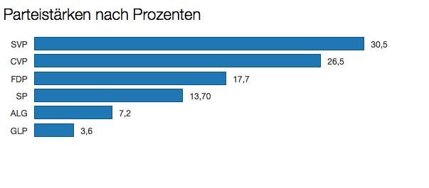 Dargestellt mit Datawrapper.de