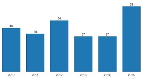 Im Jahr 2015 sind so viele Betriebe durchgefallen wie noch nie.