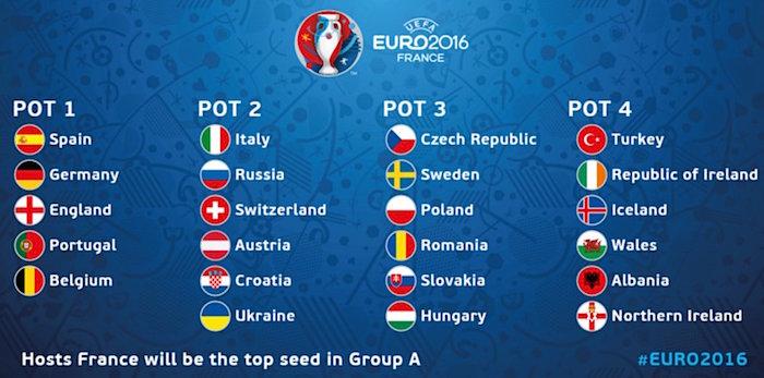Und so sehen die vier Töpfe aus. Die Schweiz befindet sich in Topf 2, Albanien in Topf 4. (Bild: UEFA)