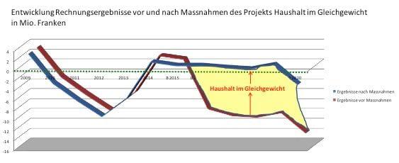 Abschlüsse und Prognosen: Das Sparprojekt «Haushalt im Gleichgewicht» (blaue Kurve ab 2016) soll die Talfahrt stoppen. Werden die drei Sparmassnahmen  ausgeklammert, verschlechtern sich die Abschlüsse entsprechend.