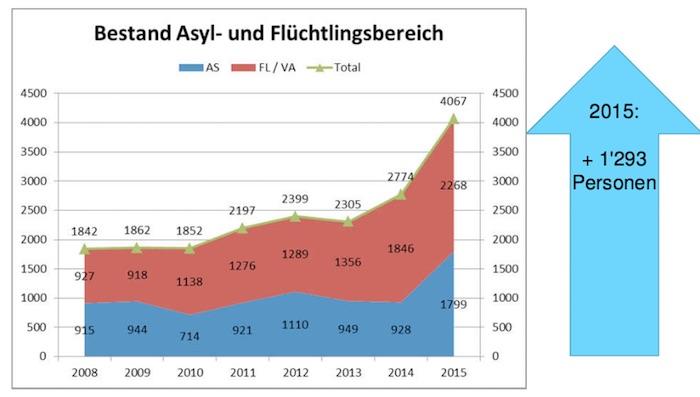 Ein Anstieg wie 2015 war für den Kanton Luzern eine grosse Herausforderung, wie Regierungsrat Guido Graf erklärte.