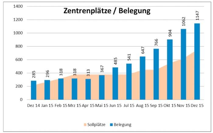 Die Asylzentren im Kanton sind massiv überbelegt. Insbesondere der Sonnenhof in Emmenbrücke und der Hirschpark in Luzern.