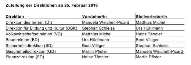 Zuteilung der Direktionen ab 25. Februar 2016.