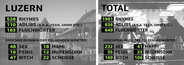 Die Luzern-Stunde der Virus Bounce Cypher 2015 in Zahlen (links) und der Gesamtüberblick der Statistik (rechts). (Quelle: SRF)