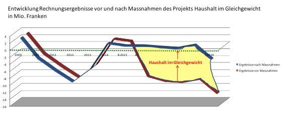 Abschlüsse und Prognosen: Das Sparprojekt «Haushalt im Gleichgewicht» (blaue Kurve ab 2016) soll die Talfahrt (rote Kurve) stoppen. Werden die drei Sparmassnahmen  ausgeklammert, verschlechtern sich die Abschlüsse entsprechend.