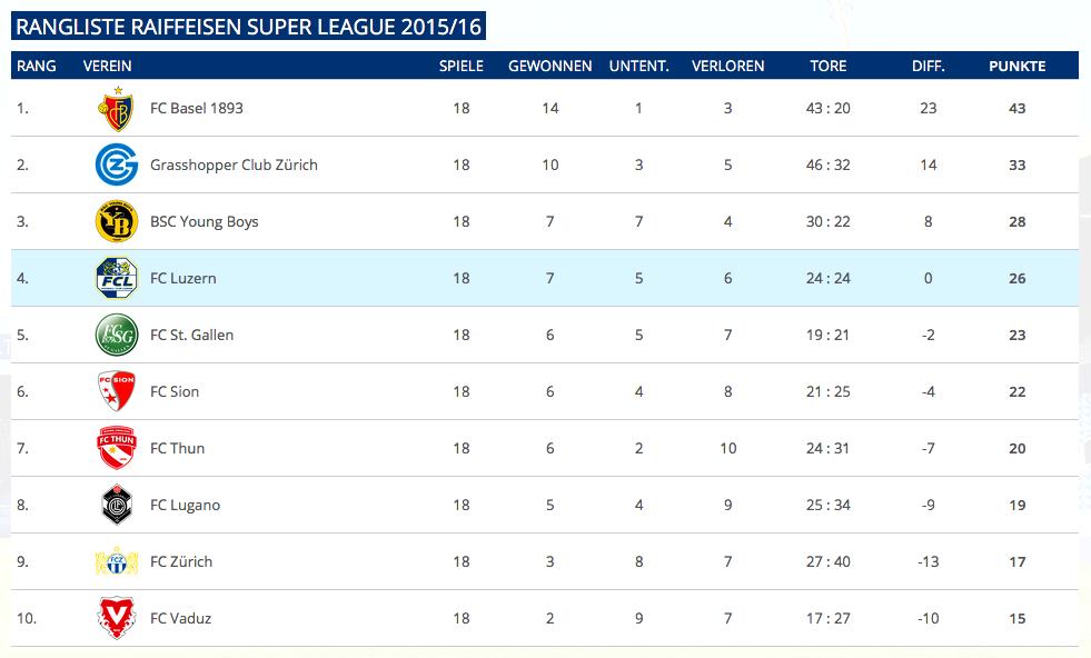 So sieht eine ausgeglichene Liga aus: die Tabelle vor dem Rückrundenstart.
