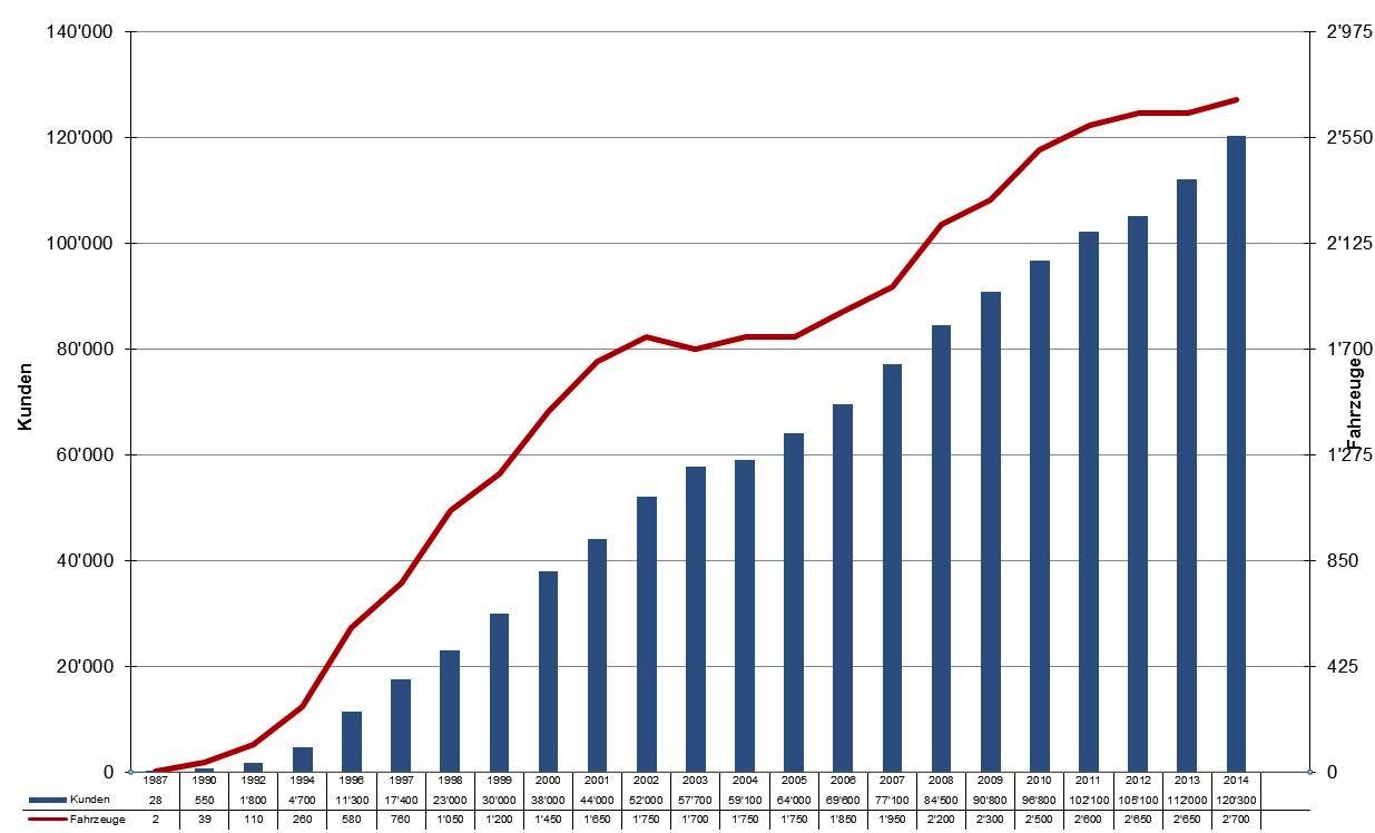 Die Zahlen sprechen eine deutliche Sprache über das Wachstum von Mobility.