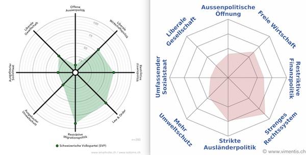 Links das Profil der SVP, rechts jenes von Peter Hegglin.