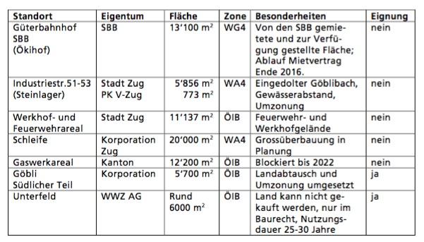Überprüfte Standorte für einen neuen Ökihof in der Stadt Zug. Quelle: Baudepartement, Januar 2015.