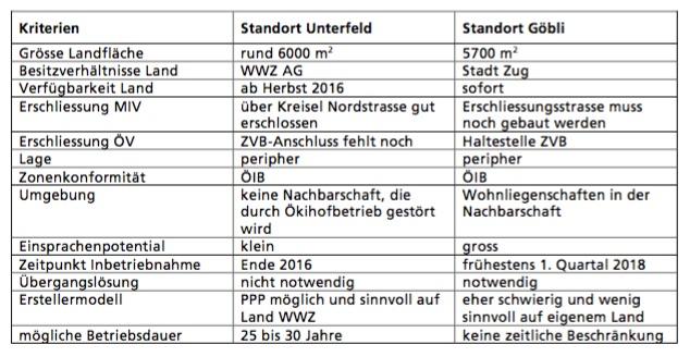 Die Standorte Unterfeld und Göbli im Vergleich. Quelle: Abschlussbericht «Neuplanung Ökihof», Januar 2015.