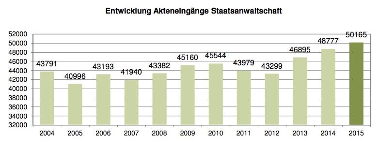 Die Fallbelastung der Luzerner Staatsanwaltschaft im Jahresvergleich (Quelle: Luzerner Staatsanwaltschaft)