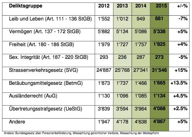 Straffälle nach Deliktgruppen (Quelle: Luzerner Staatsanwaltschaft)