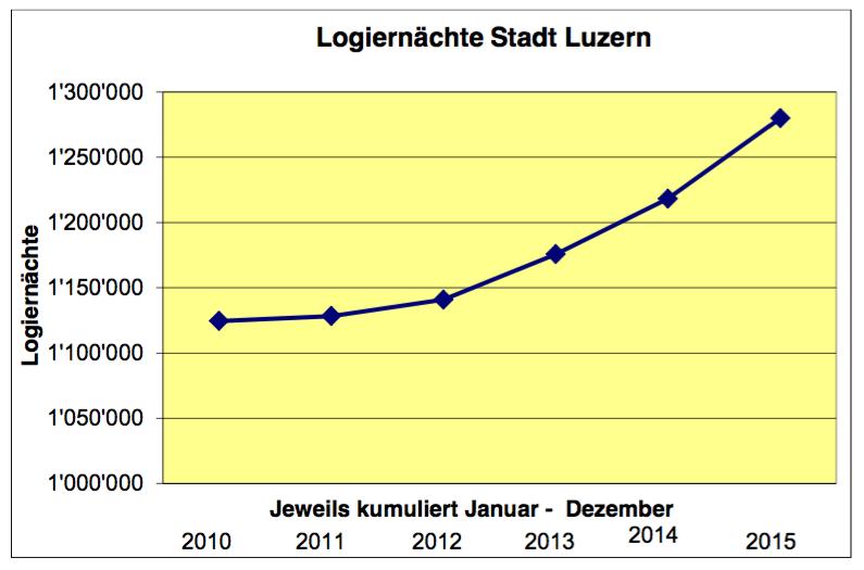 Es geht aufwärts: Immer mehr Gäste übernachten in Luzern (Grafik: Luzern Tourismus, Quelle: Bundesamt für Statistik).