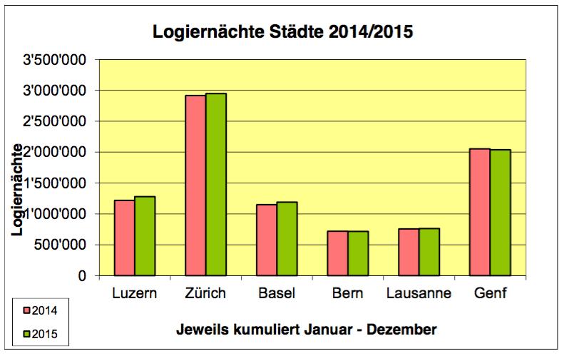 Weniger Touristen in der Schweiz, mehr in Luzern: Luzern bleibt eine Touristenregion (Grafik: Luzern Tourismus, Quelle: Bundesamt für Statistik).