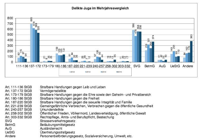 Hauptdeliktsgruppen im Jugendstrafrecht im Jahresvergleich. (Quelle: Jahresbericht Luzerner Staatsanwaltschaft 2015)