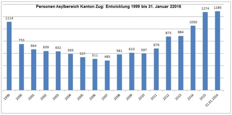 Anzahl Flüchtlinge und Asylsuchende, die sich durchschnittlich im Kanton Zug aufhalten. Stichdatum 31. Januar 2016 (Quelle: Kantonales Sozialamt)