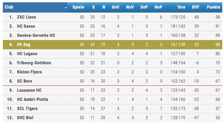 Die Qualifikationstabelle –der 4.-platzierte EVZ tritt gegen den 5.-platzierten HC Lugano an.