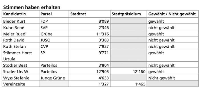 Die Ergebnisse des 1. Wahlgangs in den Stadtrat aus dem Jahr 2009.