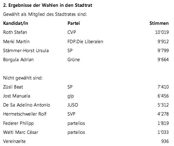 Die Ergebnisse des 1. Wahlgangs in den Stadtrat aus dem Jahr 2012.