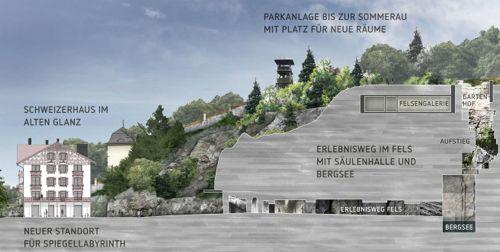 Visualisierung Projekt «Fels»